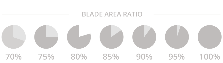 Eliche di superficie, blade area ratio