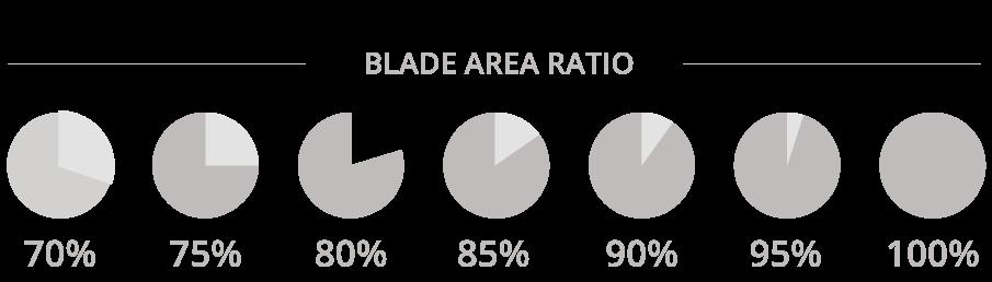 Eliche di superficie, blade area ratio